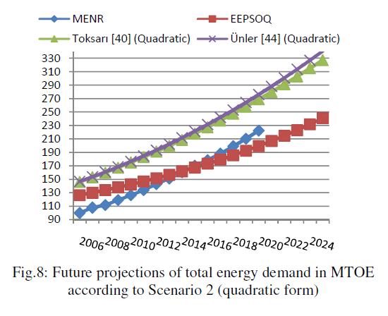 global-journal-technology-Scenario-quadratic-form