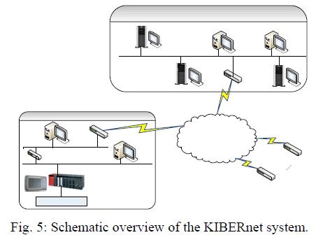 global-journal-technology-Schematic-overview-KIBERnet
