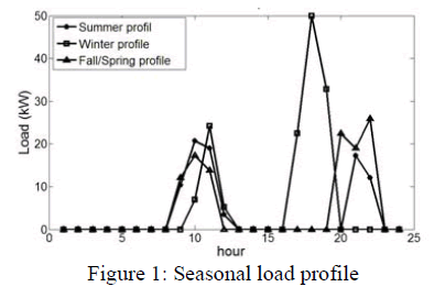 global-journal-technology-Seasonal-load-profile