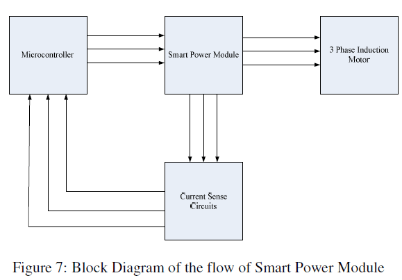 global-journal-technology-Smart-Power-Module