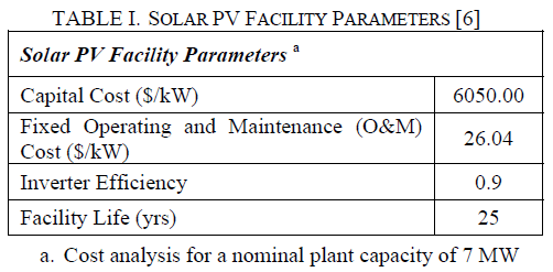 global-journal-technology-Solar-Pv-Facility-Parameters