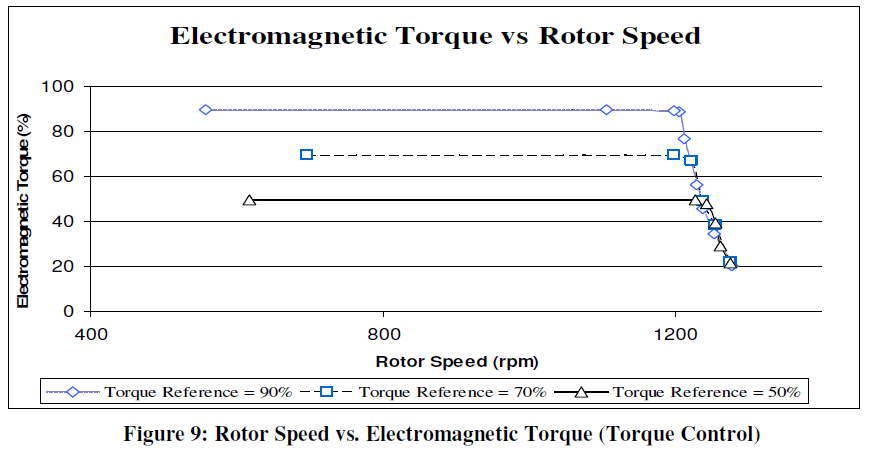 global-journal-technology-Speed-Electromagnetic-Torque