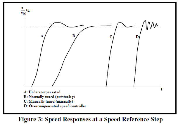 global-journal-technology-Speed-Reference-Step