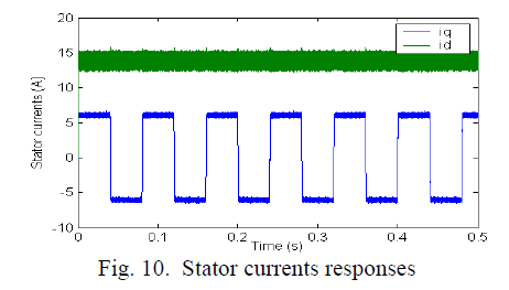 global-journal-technology-Stator-currents-responses