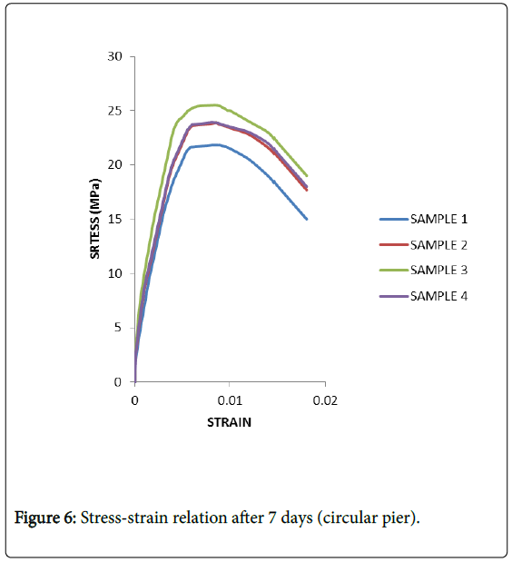 global-journal-technology-Stress-strain-relation