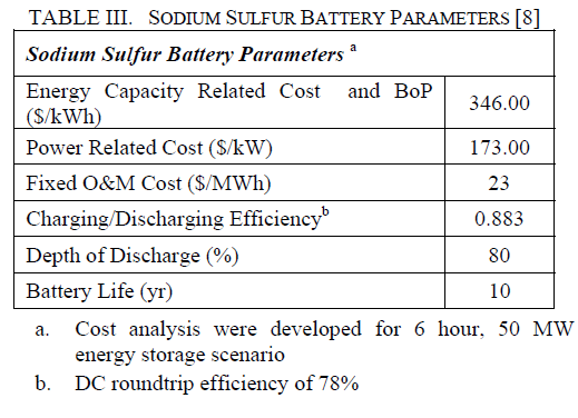 global-journal-technology-Sulfur-Battery-Parameters