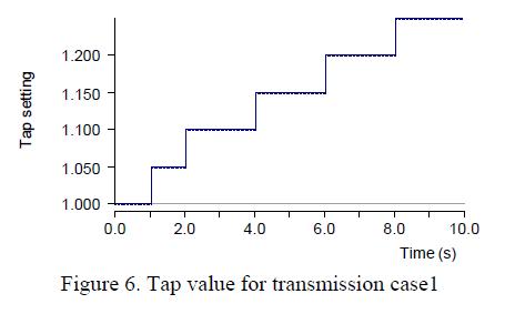 global-journal-technology-Tap-value