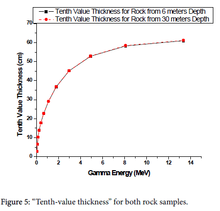 global-journal-technology-Tenth-value-thickness