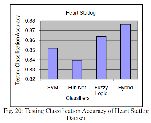 global-journal-technology-Testing-Classification-Accuracy