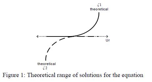 global-journal-technology-Theoretical-range