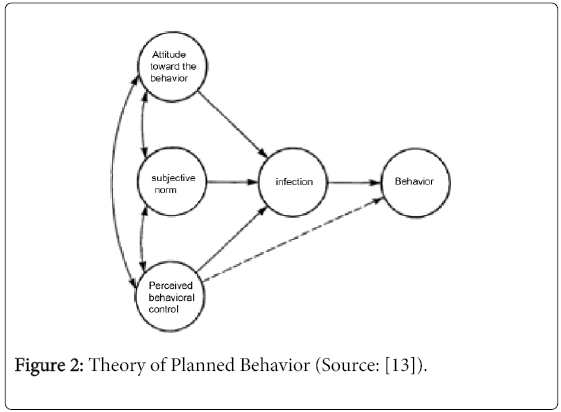 global-journal-technology-Theory-Planned-Behavior