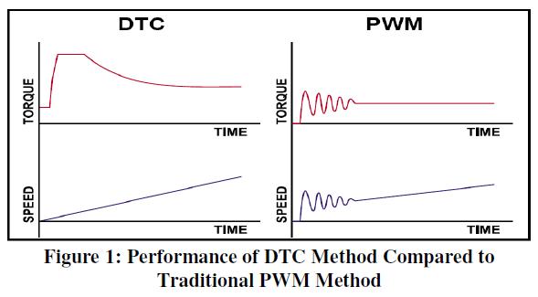 global-journal-technology-Traditional-PWM-Method