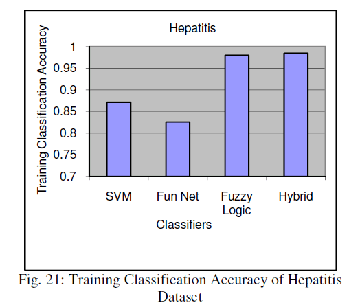 global-journal-technology-Training-Classification-Accuracy