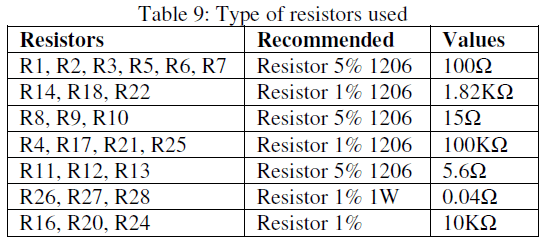 global-journal-technology-Type-resistors-used
