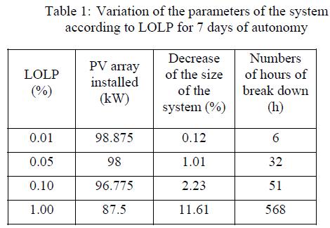 global-journal-technology-Variation--parameters