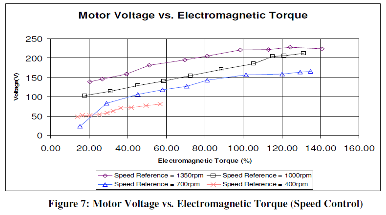 global-journal-technology-Voltage-Electromagnetic-Torque