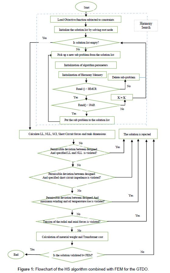 global-journal-technology-algorithm-combined