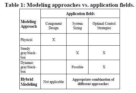 global-journal-technology-application-fields