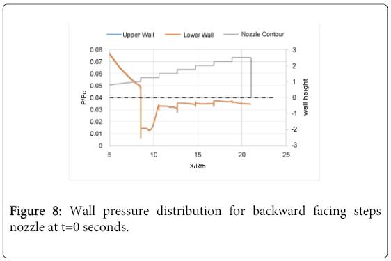 global-journal-technology-backward-facing-steps