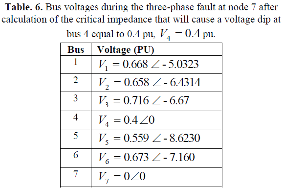 Calculation of critical distance in faulted meshed power for Table 6 3 gives the mean distance