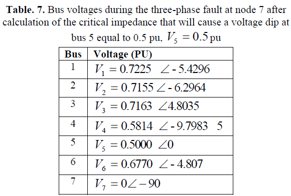 Calculation of Critical Distance in Faulted Meshed Power