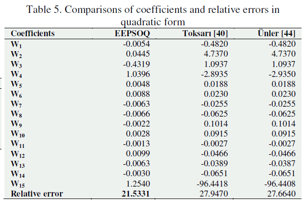 global-journal-technology-coefficients-relative-errors