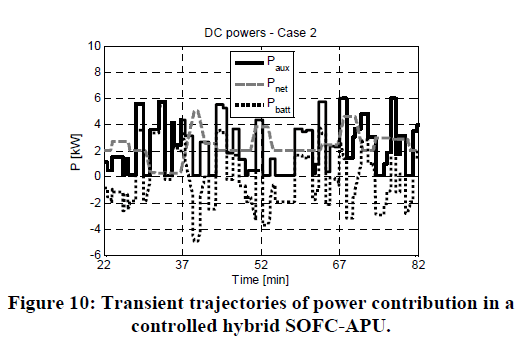 global-journal-technology-controlled-hybrid-SOFC-APU