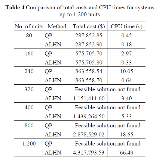global-journal-technology-costs-CPU-times