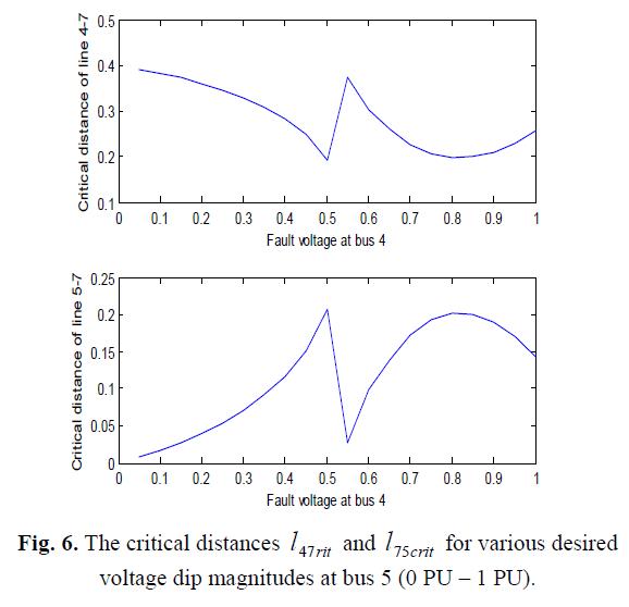 global-journal-technology-critical-distances