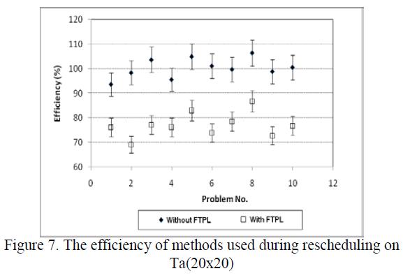 global-journal-technology-efficiency-methods-used