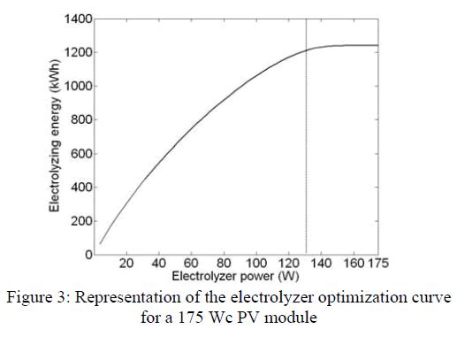 global-journal-technology-electrolyzer-optimization-curve