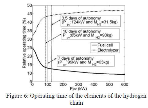 global-journal-technology-elements-hydrogen-chain