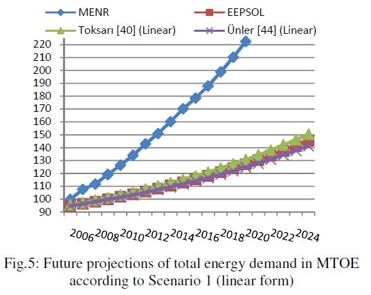 global-journal-technology-energy-demand-MTOE