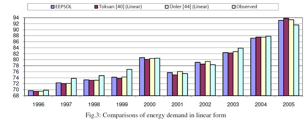 global-journal-technology-energy-demand-linear