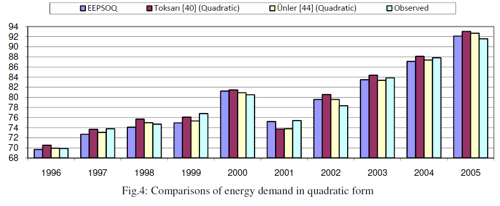 global-journal-technology-energy-demand-quadratic
