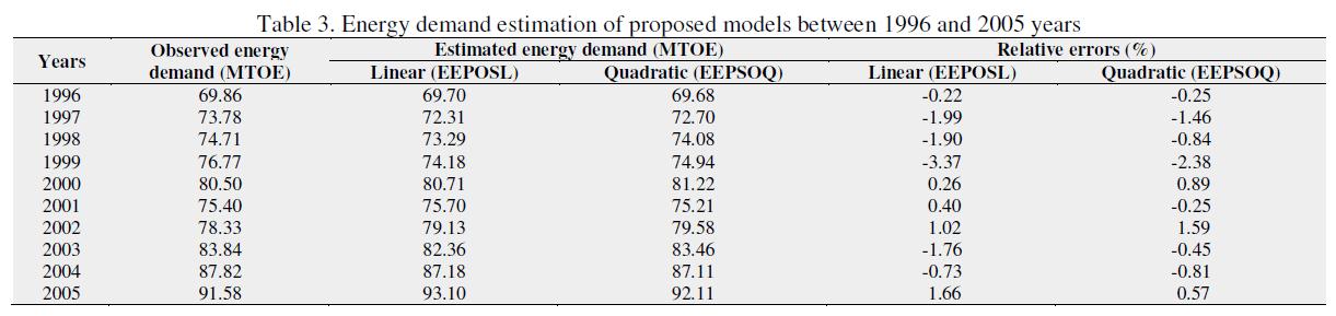 global-journal-technology-estimation-proposed-models