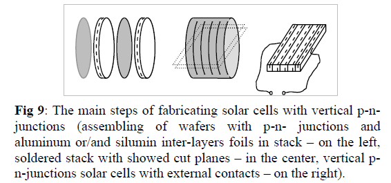 global-journal-technology-fabricating-solar-cells