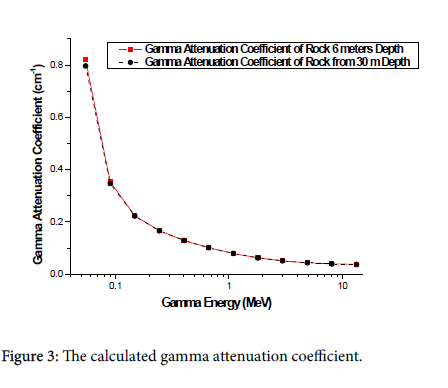 global-journal-technology-gamma-attenuation