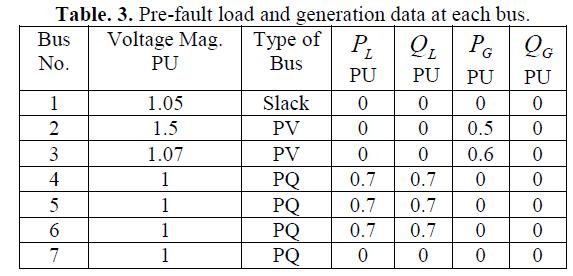 global-journal-technology-generation-data-each-bus