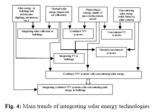global-journal-technology-integrating-solar-energy