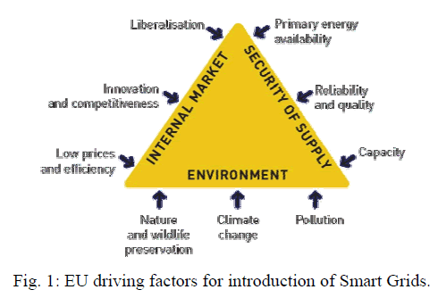 global-journal-technology-introduction-Smart-Grids