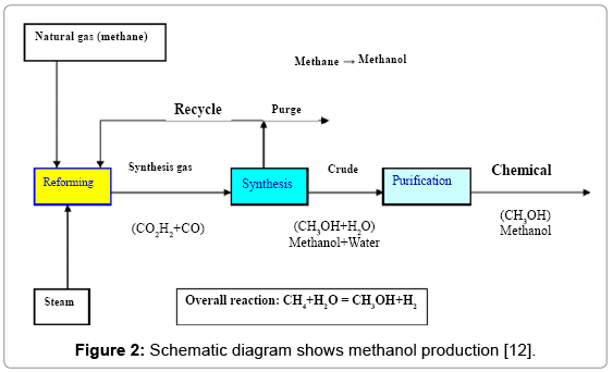 global-journal-technology-methanol-production