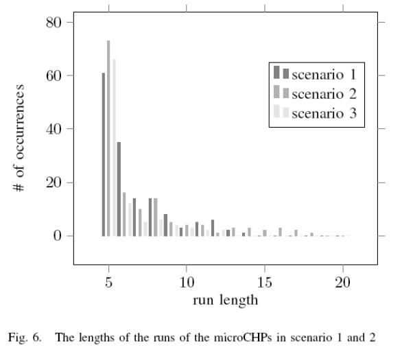 global-journal-technology-microCHPs-scenario