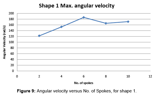 global-journal-technology-optimization-Angular-velocity-versus-Spokes-shape
