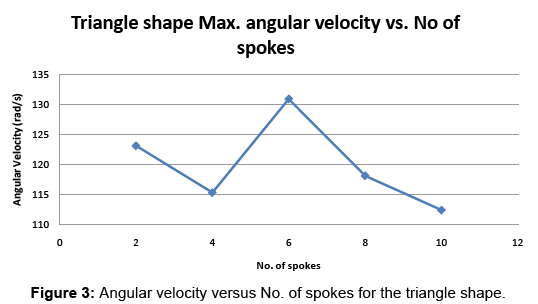 global-journal-technology-optimization-Angular-velocity-versus-spokes-triangle-shape