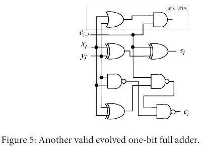 global-journal-technology-optimization-Another-valid-evolved-one-bit-full-adder