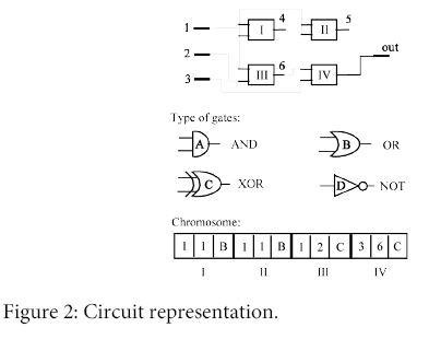 global-journal-technology-optimization-Circuit-representation
