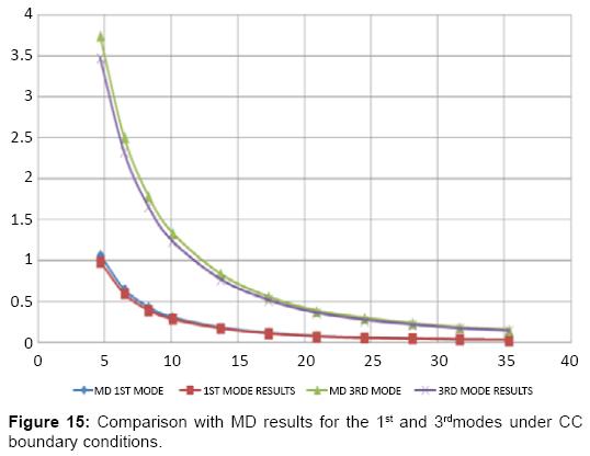 global-journal-technology-optimization-Comparison-MD-results-boundary