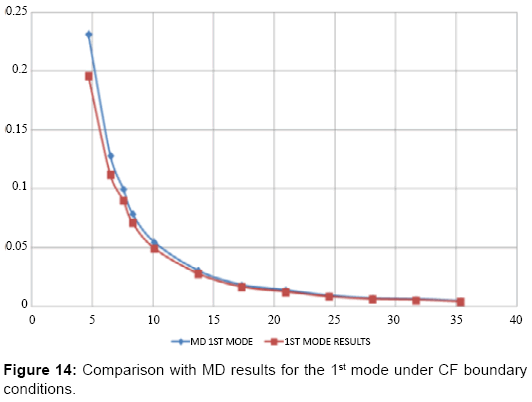 global-journal-technology-optimization-Comparison-with-MD-results