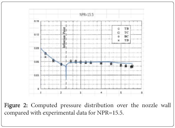 global-journal-technology-optimization-Computed-pressure-distribution